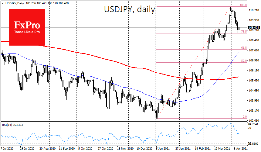 A sharp EUR & JPY rise calls for caution with risk-on
