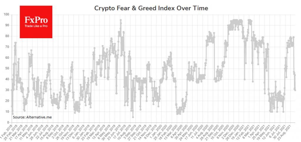 Tight crypto market range as compressed spring