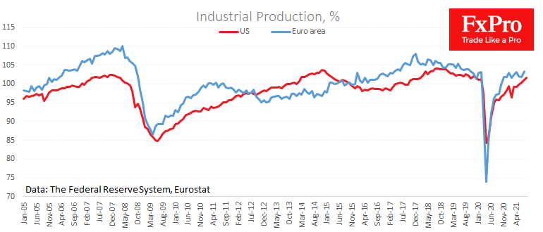 US, China & EU production data shows a different picture