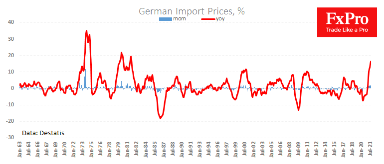 ge_importprices_210929.png