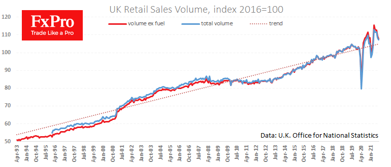 UK retail sales collapsed, creating downside risks for GBP