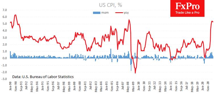 The dollar retreated on weaker CPI, commodities climbed