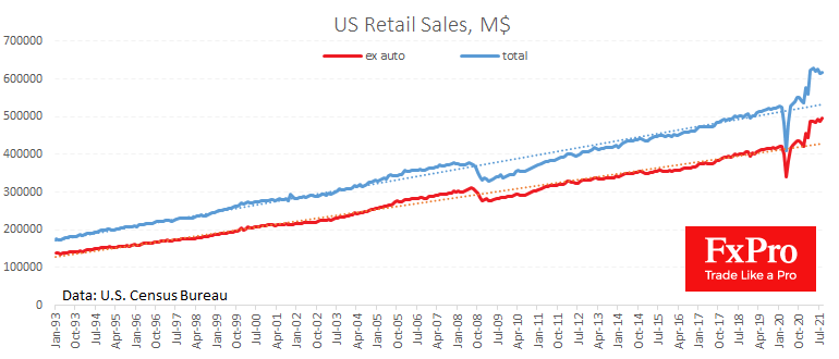 US Retail sales and other data has supported Dollar