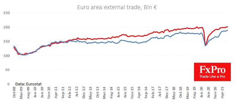 Rising eurozone imports weaken EUR