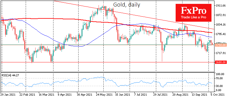 Gold: growth potential already outweighs downside risks