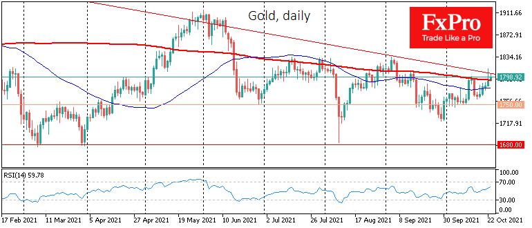 Gold prepares to break the bearish trend