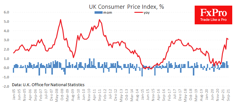 UK inflation went below expectations