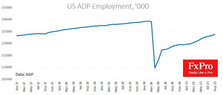 ADP Employment report lifted the DXY