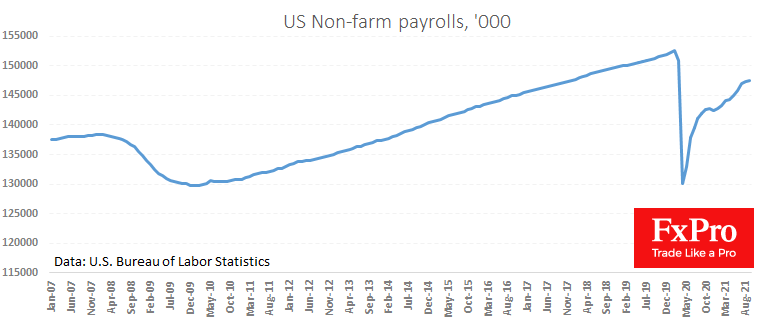 US jobs data are weak, but only at a first glance