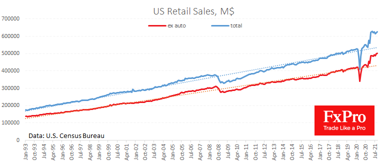 US retail sales jump supporting risk-on sentiment, Dollar